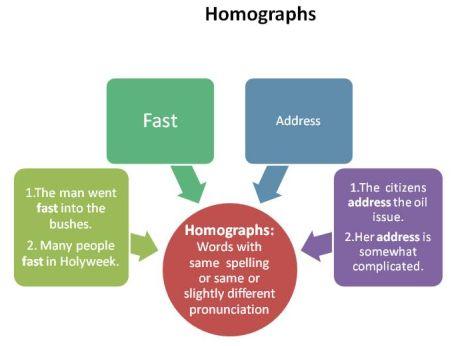 homographs